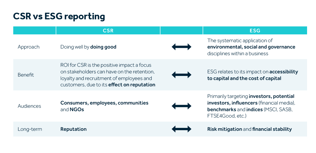 csr vs esg table